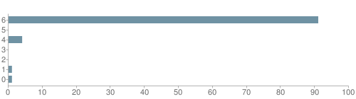 Chart?cht=bhs&chs=500x140&chbh=10&chco=6f92a3&chxt=x,y&chd=t:91,0,4,0,0,1,1&chm=t+91%,333333,0,0,10 t+0%,333333,0,1,10 t+4%,333333,0,2,10 t+0%,333333,0,3,10 t+0%,333333,0,4,10 t+1%,333333,0,5,10 t+1%,333333,0,6,10&chxl=1: other indian hawaiian asian hispanic black white